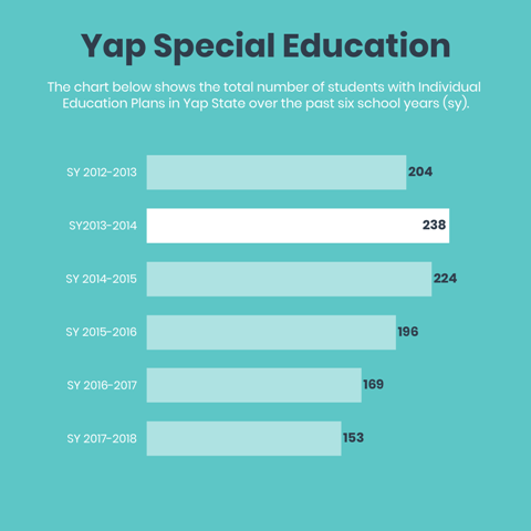 Yap trend data infographic